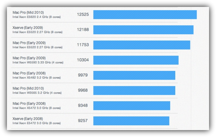 GeekBench - Mac Pro + Xserve