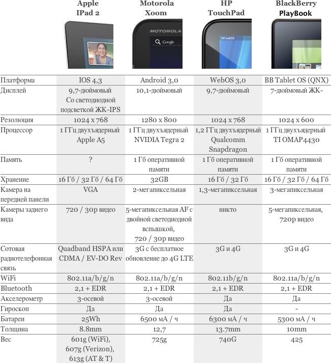 Сравнение iPad 2 с конкурентами