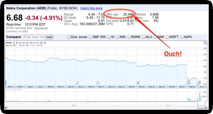 NOK - NYSE 01.06.2011