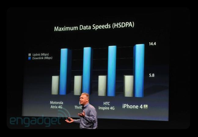 iPhone 4S - увеличение скорости загрузки