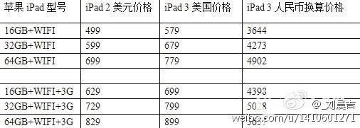 Повышение цены на iPad 3